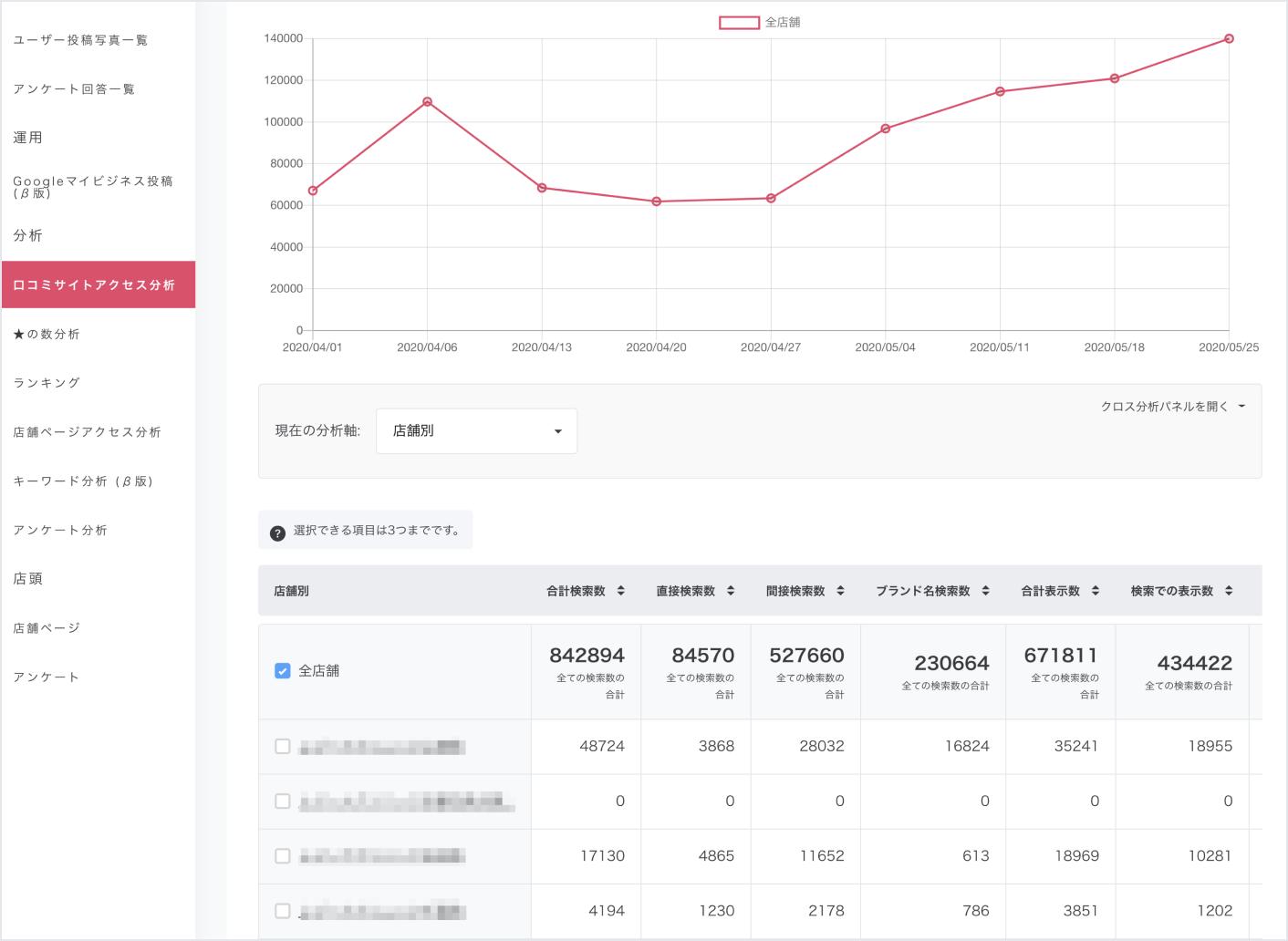 口コミコムなら、複数のGoogleマイビジネスのインサイトデータをグラフ化。推移を一発で把握できます。