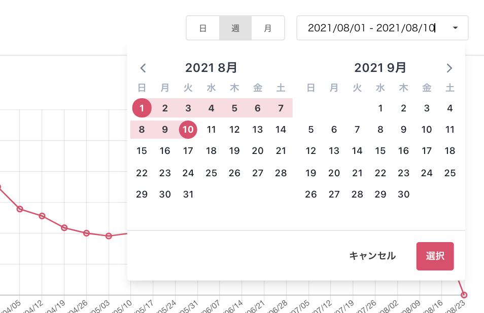 Googleマイビジネス管理画面のインサイトでは指定できる期間が限られますが、口コミコムなら取得するデータの期間を1日単位で指定できます。さらに店舗別・ブランド別など、様々な視点で分析できます。